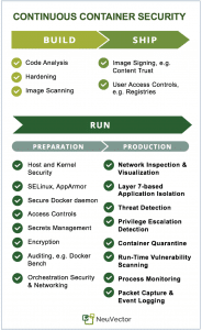 Continuous Container Security Requirements