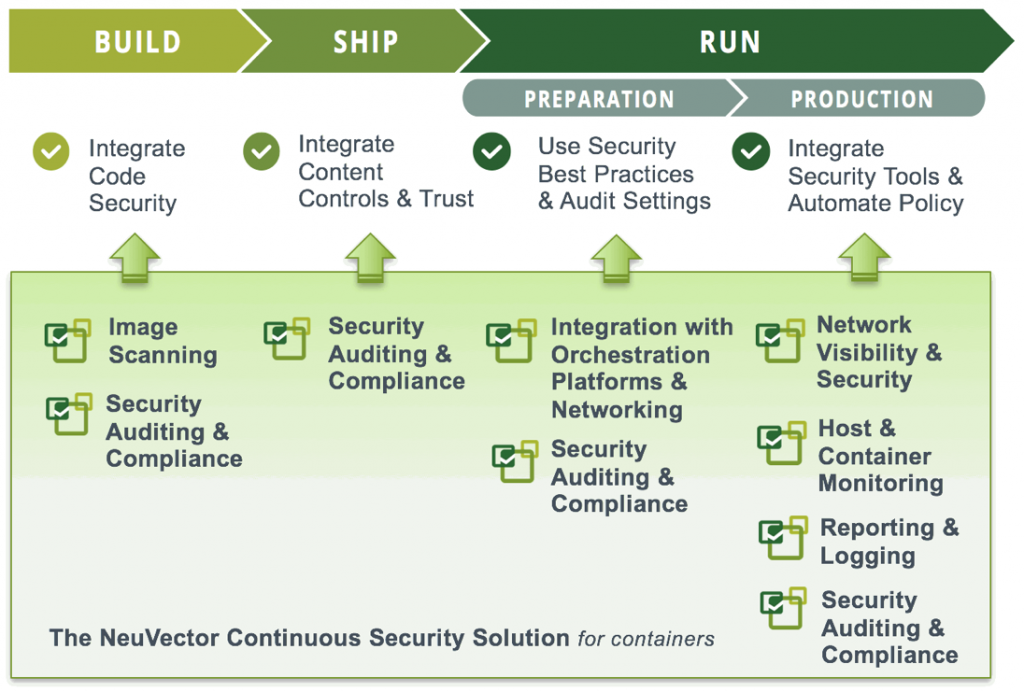 The NeuVector Solution for Continuous Container Security