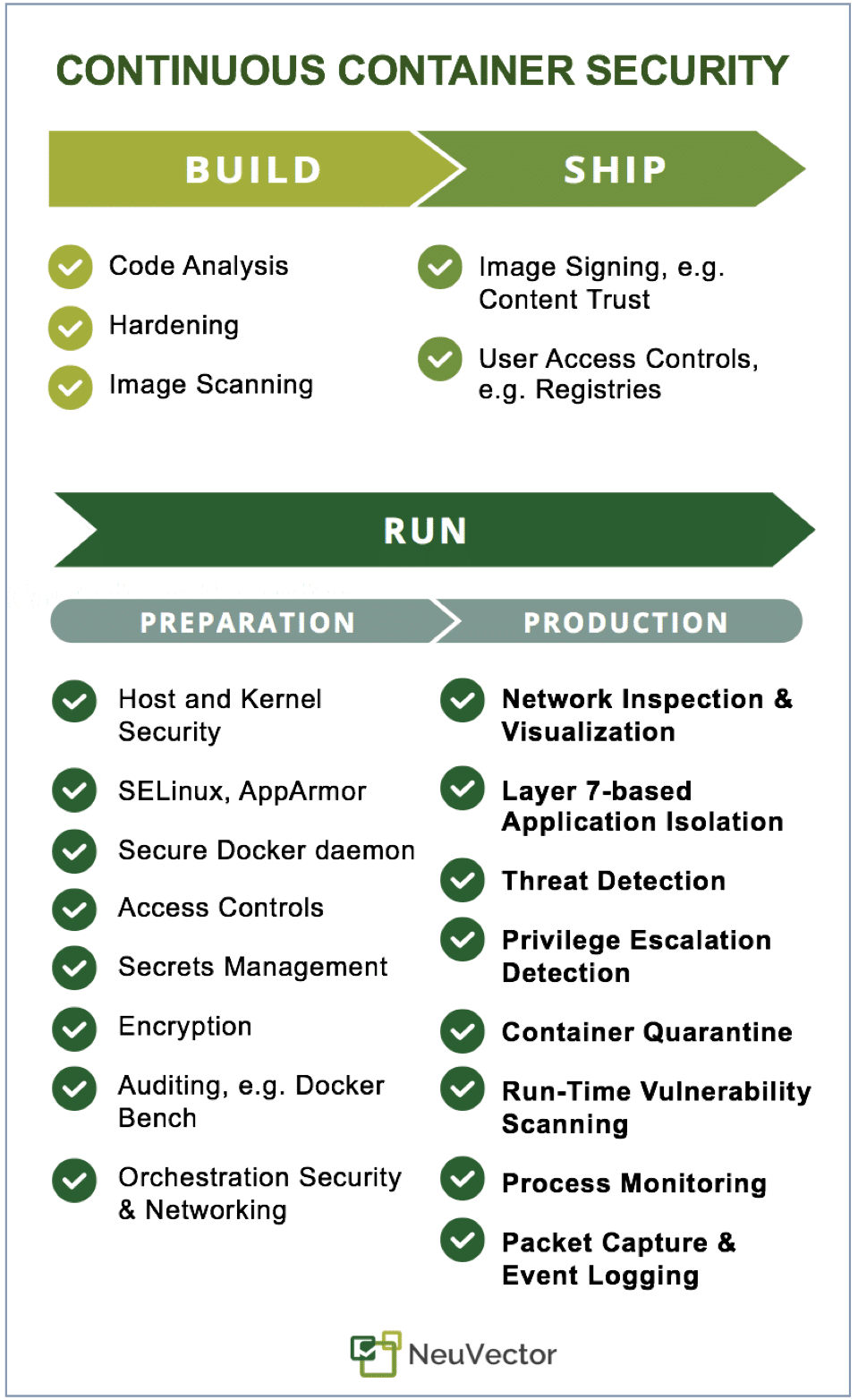 Continuous Container Security InfoGraphic