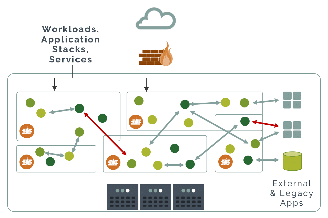 Next Generation Firewall vs  Container Firewall - NeuVector