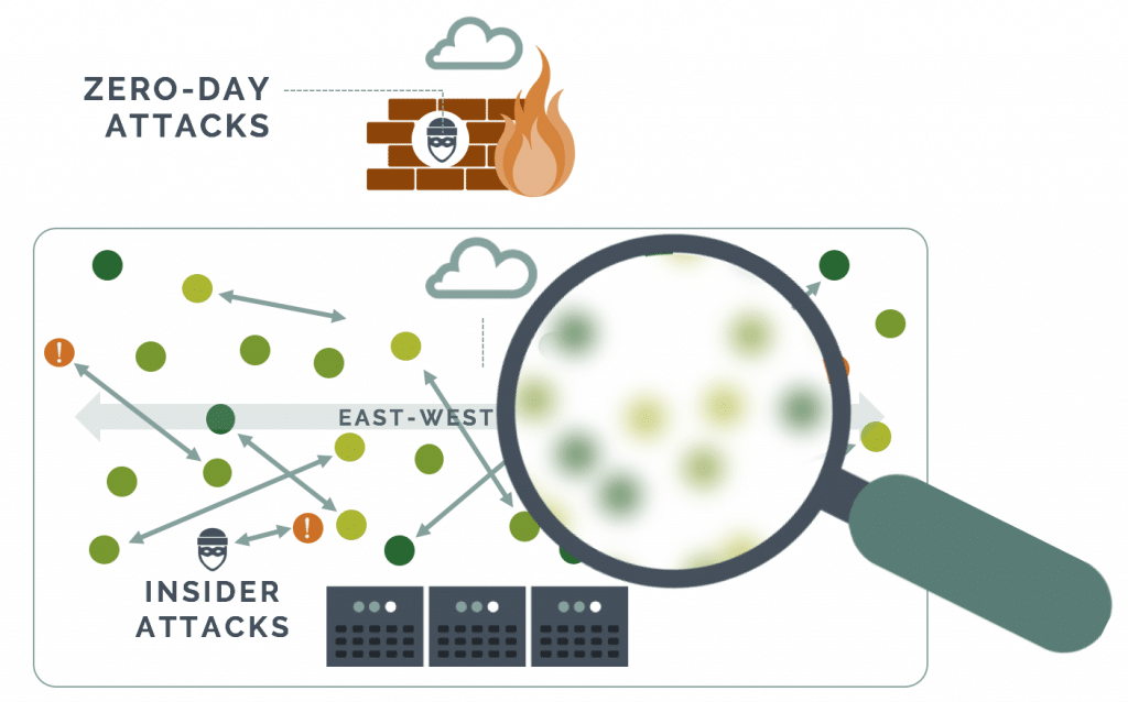 Traditional firewalls are blind to container traffic