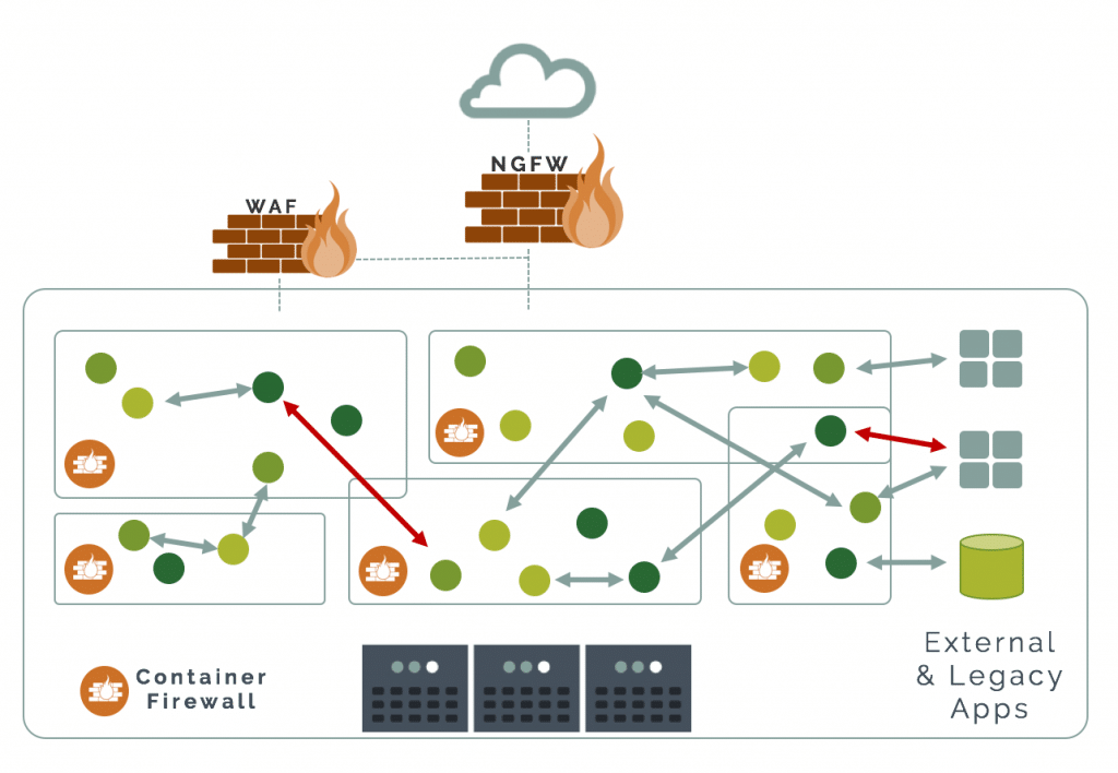 container firewall vs waf