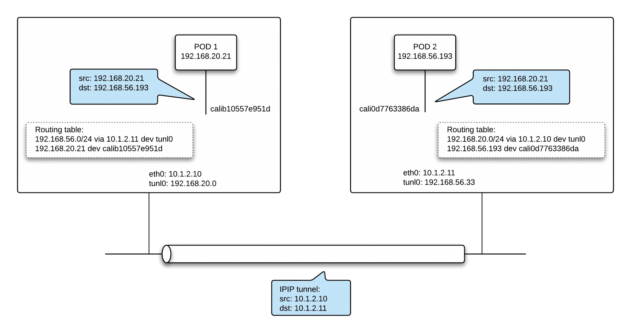 How Kubernetes Networking Works - The Basics 101
