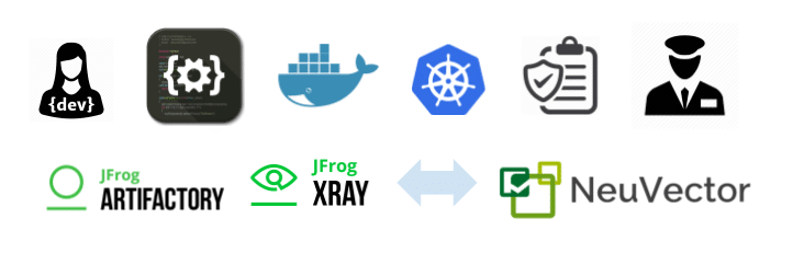 JFrog Xray and NeuVector Shift Container Security Left