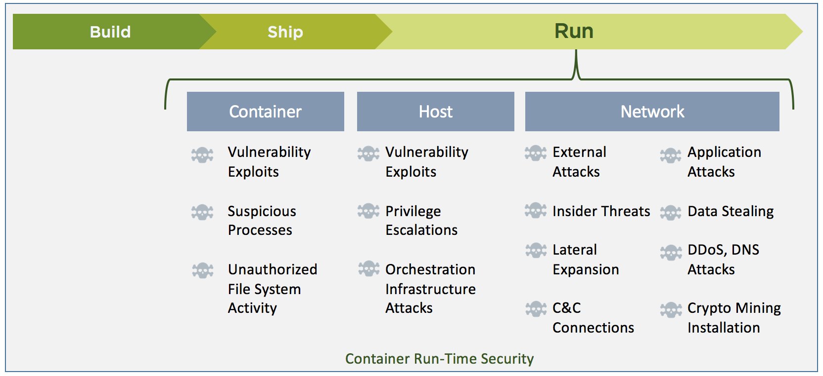 What Is Complete Run-Time Container Security?